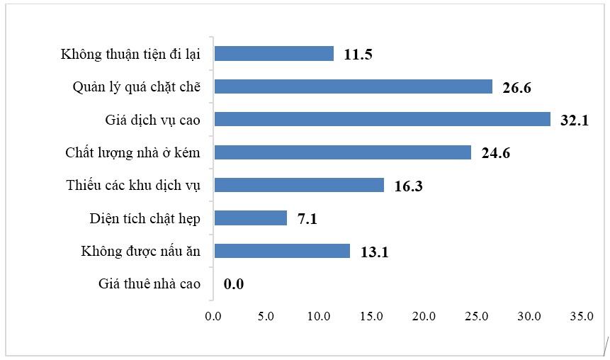 Dịch vụ xã hội cơ bản cho thanh niên công nhân và những vấn đề đặt ra trong quản lý xã hội tại các khu công nghiệp, khu chế xuất ở Việt Nam
