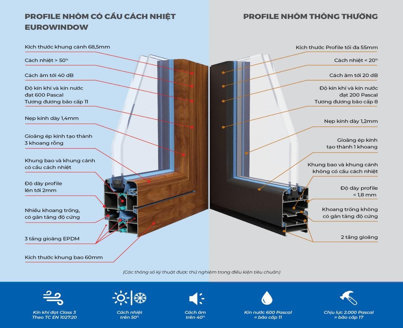 Cửa nhôm có cầu cách nhiệt có gì khác biệt với cửa nhôm thường?
