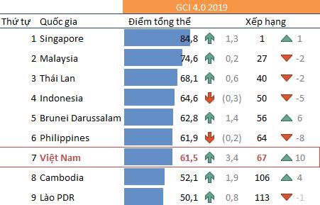 Nhận diện hiện trạng năng lực cạnh tranh Việt Nam từ chỉ số GCI 4.0