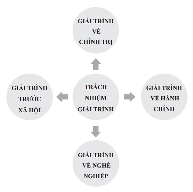 Thực tiễn về trách nhiệm giải trình trong quản trị Nhà nước ở Việt Nam hiện nay