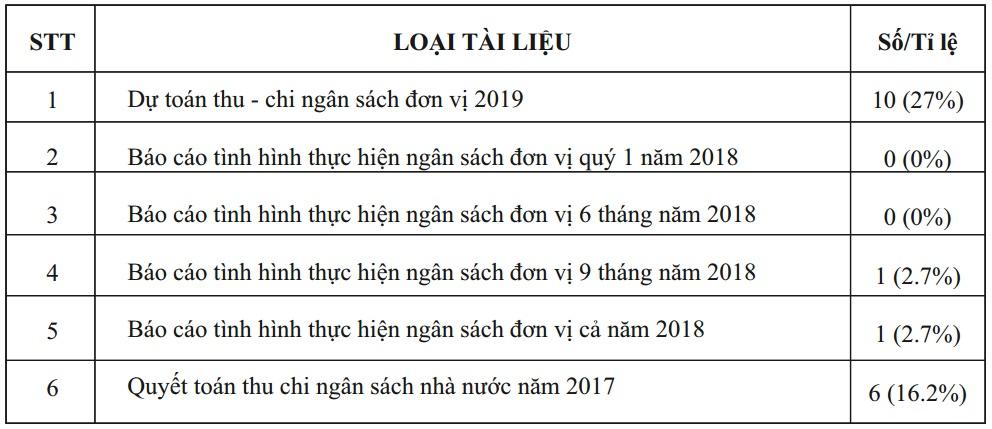 Công khai, minh bạch về ngân sách Nhà nước ở Việt Nam hiện nay
